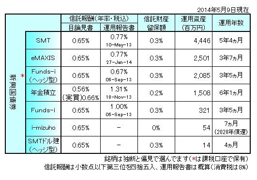 新興国債券140501