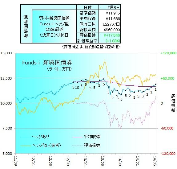 新興国債券140502