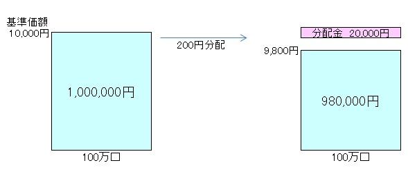 毎月分配型140501