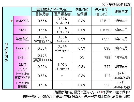 新興国株式140502