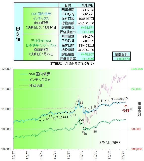 国内債券140501