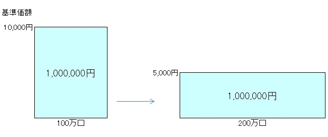 毎月分配型140504