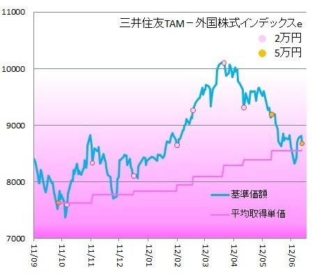 外国株式140604
