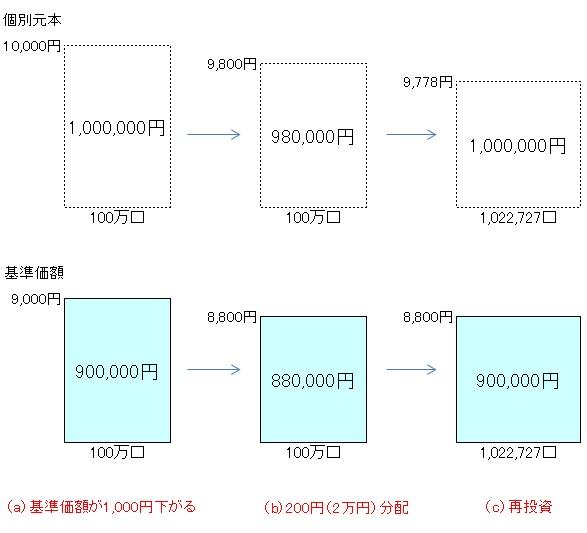 毎月分配型140505