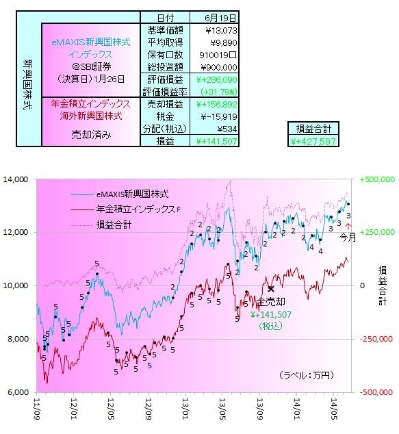 新興国株式140601
