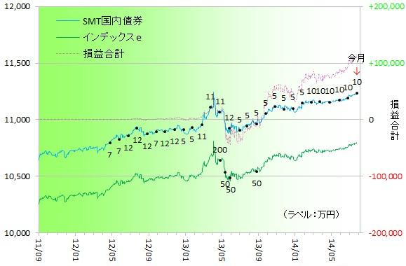 国内債券140701