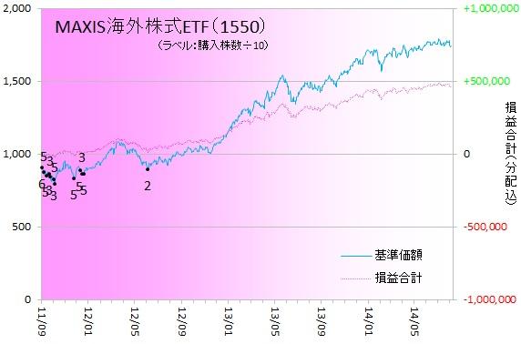 外国株式140802