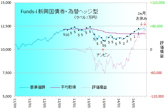 新興国債券140801