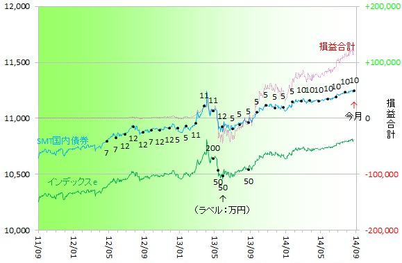 国内債券140801