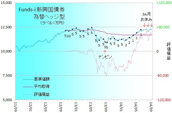 新興国債券140901