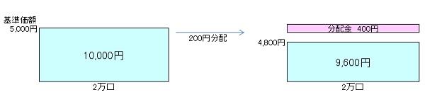 毎月分配型140903
