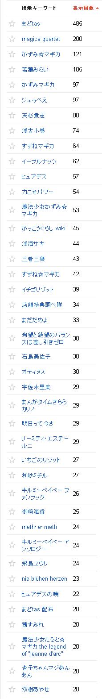 2014/03/02の検索数推移グラフ