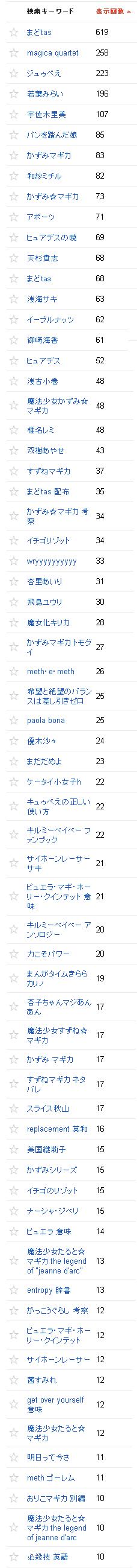 2014/06/02の検索クエリ一覧(ウェブマスターツール)の上位