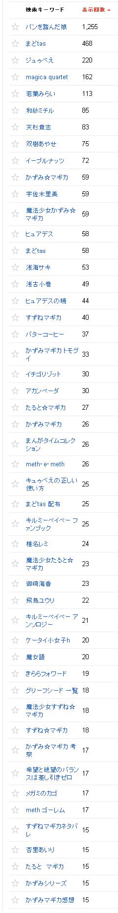 2014/07/02の検索クエリ一覧(ウェブマスターツール)の上位