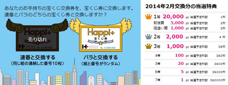 毎月ハピタス宝くじ トップ画面