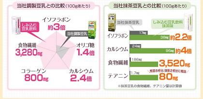 しみ込む豆乳飲料の栄養価