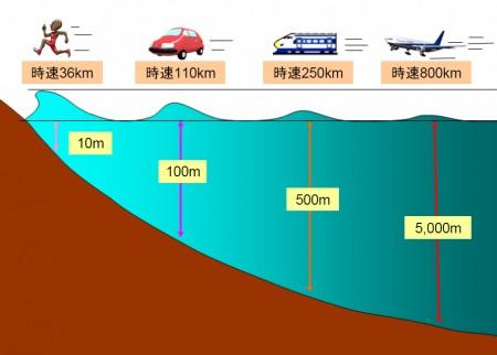 津波の計算