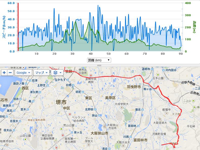 90km1100mUP。ほんま遅い!!!(笑)